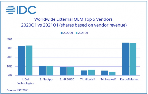 IDC:一季度全球企业外部OEM存储系统市场迎来复苏 中国同比增长34.9%