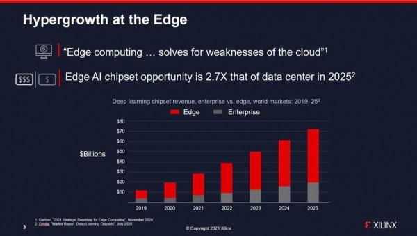 赛灵思正着力筹备计划于2022年推出的Versal AI Edge