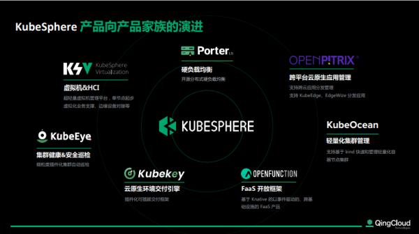 """""""三驾马车""""全面布局 KubeSphere加速云原生价值落地"""