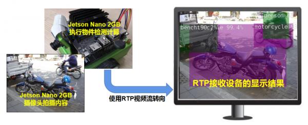 """Jetson Nano 2GB 系列文章(23): """"Hello AI World的物件识别应用"""