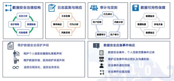 《数据安全法》催生千亿风口 奇安信发布数据安全体系建设路径图