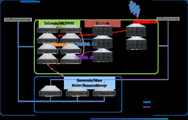 浪潮K1 Power助力东南大学搭建科研高性能大数据平台
