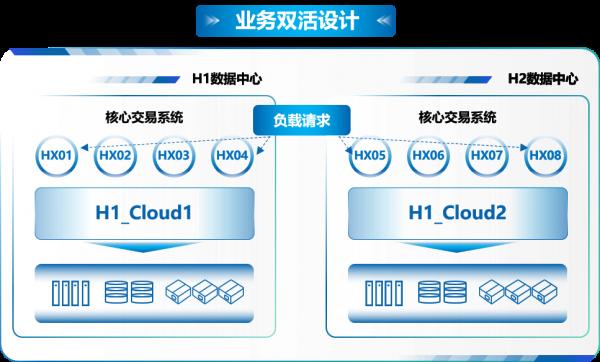夯实数字化转型算能基石 构建洛阳银行核心云