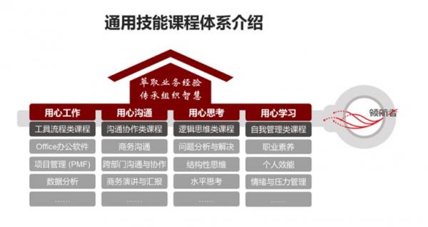 """新华三集团斩获中国人才发展菁英奖""""最佳学习项目""""大奖"""