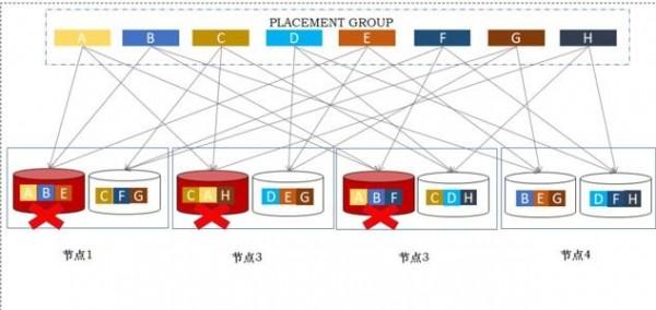 分布式存储的Fail-in-place高容错技术探讨