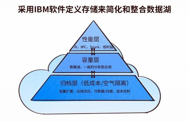 制造业数字化转型迫在眉睫,IBM分布式存储显神威!