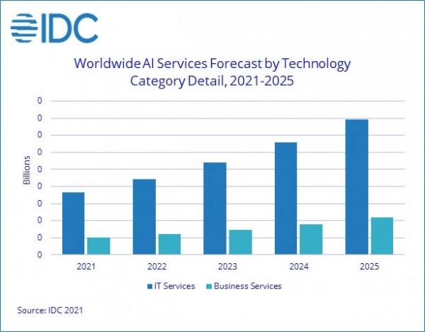 IDC:2021年企业AI支出预计超过3418亿美金
