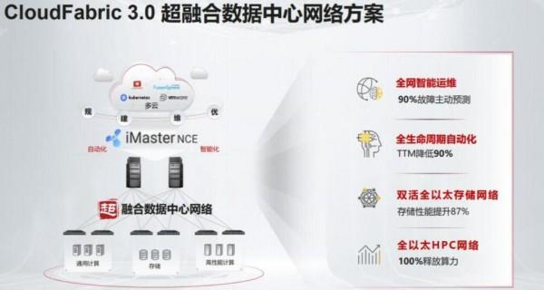 破局融云,华为CloudFabric3.0超融合数据中心加速构建云南移动智能云网
