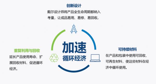 """從設計到生產持續創新, 戴爾踐行""""循環經濟"""""""
