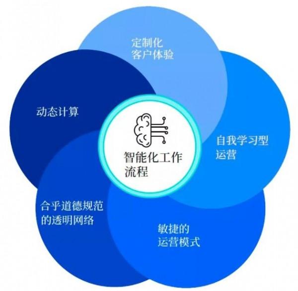 解读最新趋势:供应链领袖企业的创新马达