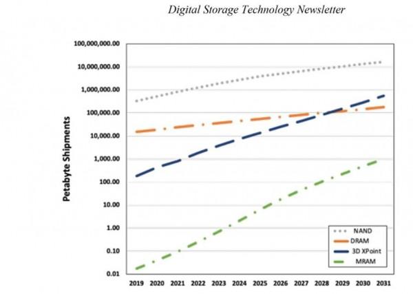 分析师预测:2030年3D XPoint产能将赶超DRAM