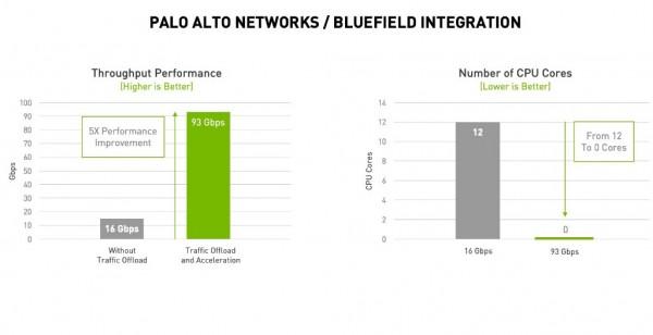 NVIDIA DPU赋能Palo Alto Networks,大幅提升网络安全防御能力