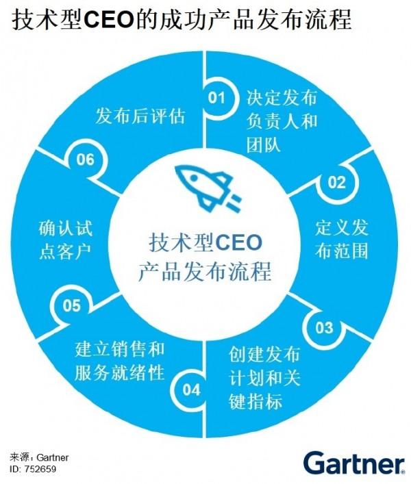Gartner:技术型CEO产品发布概述