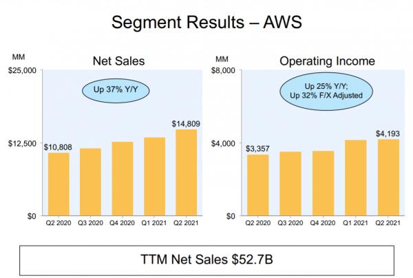 亚马逊2021年第二季度财报:亚马逊云科技收入超148亿美元,同比增长37%