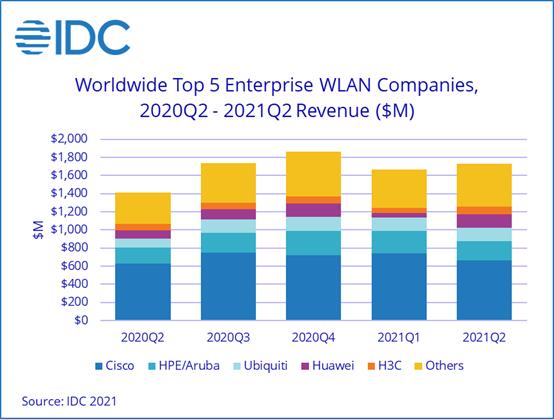 IDC:2021年第二季度全球企业级WLAN市场强劲增长 收入同比上升22.4%至17亿美元