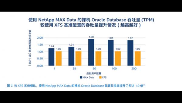 Oracle+英特尔,数据处理效率提升不止一点点