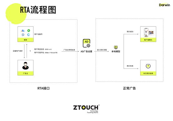 从广告数智投放平台Darwin看ZTouch如何打造算法增长引擎