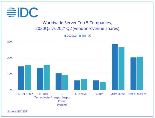 IDC:2021年第二季度全球服务器市场收入同比下滑2.5%