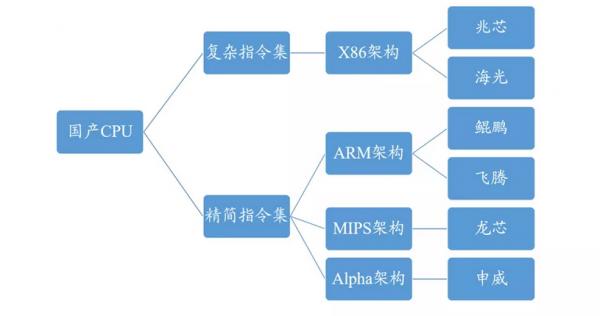 CPU、GPU、FPGA、AI芯片,各种XPU哪家强?一篇文章看懂芯片产业格局