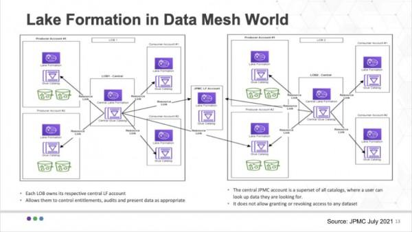 数据新时代:深入了解摩根大通如何在AWS云上运行数据网格