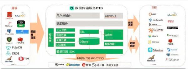 阿里云发布敏捷数仓,加快一站式全链路数据管理与服务布局