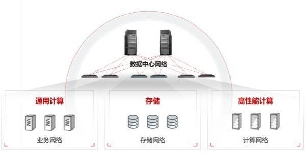 超融合数据中心网络CloudFabric 3.0,新以太释放新算力