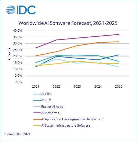 IDC:2021年企业AI解决方案支出预计达到3420亿美元