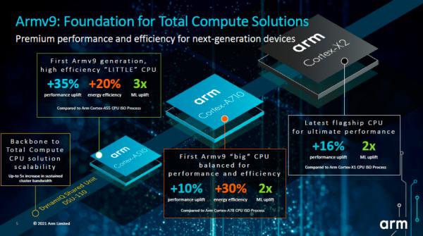 Arm全面计算解决方案落地,推出基于Armv9架构新一代终端芯片