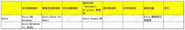 懂云帝2021公有云数据库评测——Azure