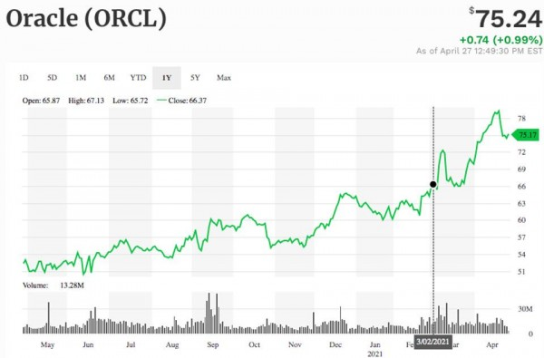Oracle shares have risen more than 40% in the past year as it ramps up its cloud strategy.