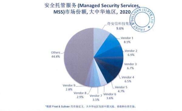 Frost & Sullivan发布MSS报告:奇安信市场份额大中华区第一