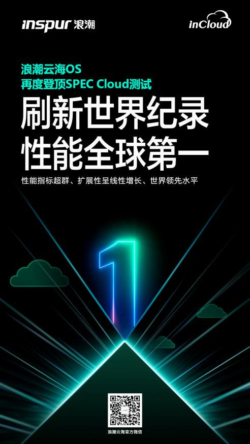 浪潮云海OS再度登顶  SPEC Cloud性能得分「全球第一」