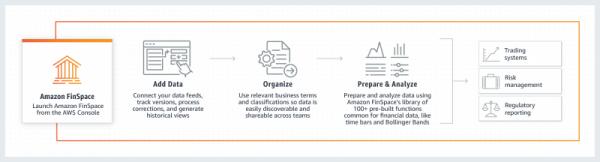 AWS宣布推出财务数据分析工具Amazon FinSpace