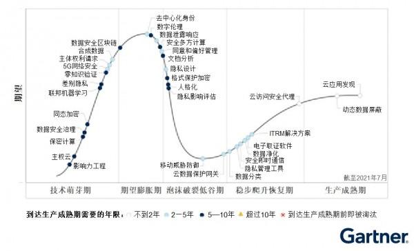 Gartner:数字伦理登上Gartner 2021年隐私技术成熟度曲线期望膨胀期顶点
