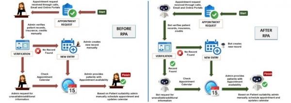 RPA医疗蕴藏的势能,或许是提升行业效率的好出路