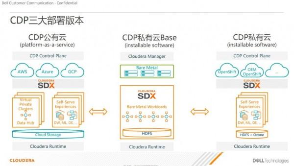 通过了Cloudera最高级别认证的Dell EMC PowerScale,能给海量数据带来哪些价值?