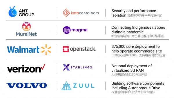 持续更新迭代 OpenInfra基金会壮大开源基础设施生态