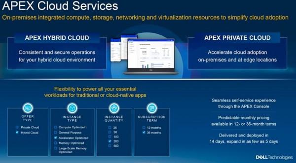 """""""存储即服务""""市场杀入新势力:戴尔推出APEX"""