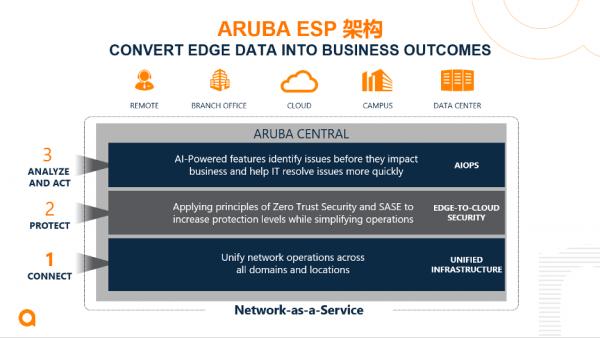 Aruba ESP 推出多项全新改进 为企业提供从边缘到云的安全防护