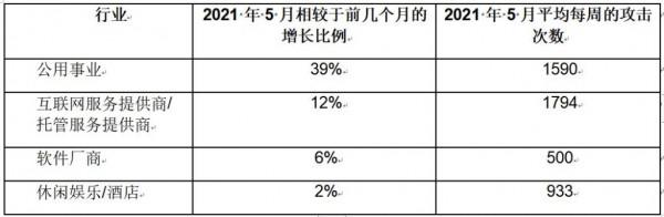 Check Point Research:2021 年 5 月亚太地区的网络攻击同比增长 168%