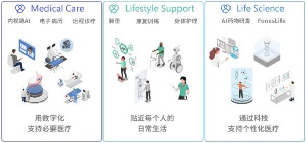 NEC运用数字技术创建健康医疗·生命科学业务 ——力争于2030年业务价值达到5000亿日元