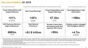 SAP在CRM上叫板Salesforce:愿景还是现实?