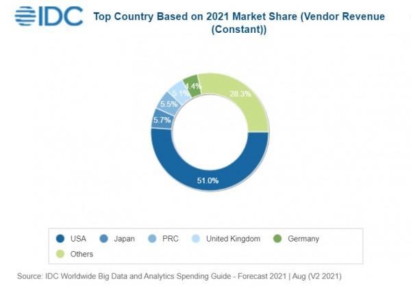 IDC:2021年全球大数据和分析支出预计达2157亿美元