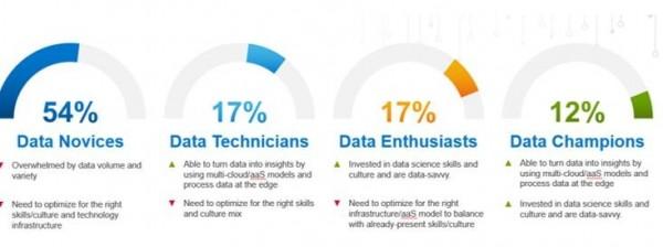 戴尔科技集团:85%的中国企业尚未改进其数据技术和流程