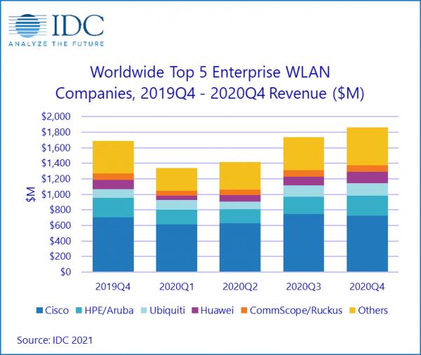 IDC:全球企业WLAN市场第四季度表现强劲 推动2020全年实现增长