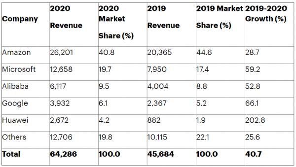 Gartner:2020年全球IaaS公有云服务市场增长40.7%