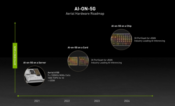 MWC 2021:Nvidia宣布5G边缘基础设施平台将支持Arm CPU