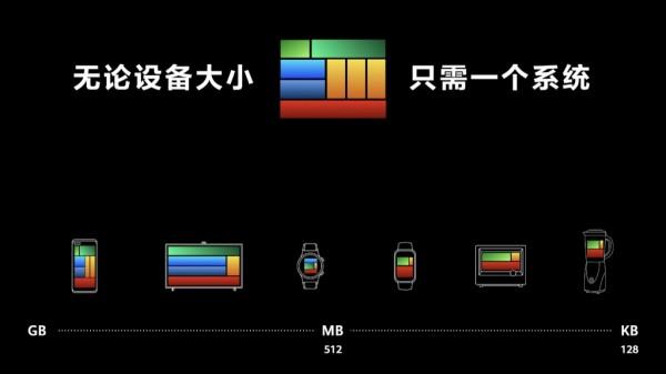 华为鸿蒙OS问世:下一代操作系统是什么样的?