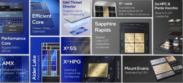 英特尔在Architecture Day 2021活动中透露了更多关于消费级和高性能计算GPU产品的消息