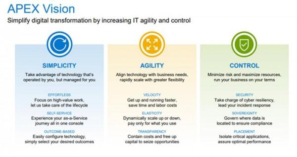 Dell Tech's APEX Vision